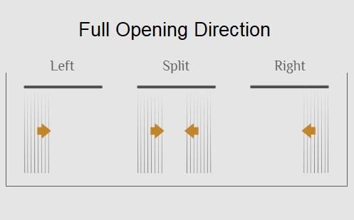 Vertical Blind - slide direction